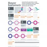 Bayer Barometr 2015: Češi jsou změnám otevření, ale aktivně je nevyhledávají
