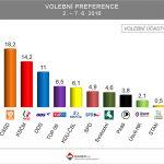 Hnutí ANO zvyšuje náskok nad druhou ČSSD, SPD těsně pod pěti procenty