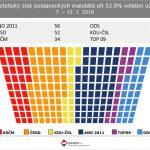 ČSSD posiluje a dohání vedoucí hnutí ANO, které naopak přichází o voličskou podporu