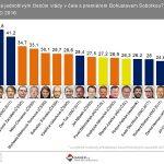 Nejdůvěryhodnějším členem vlády Andrej Babiš